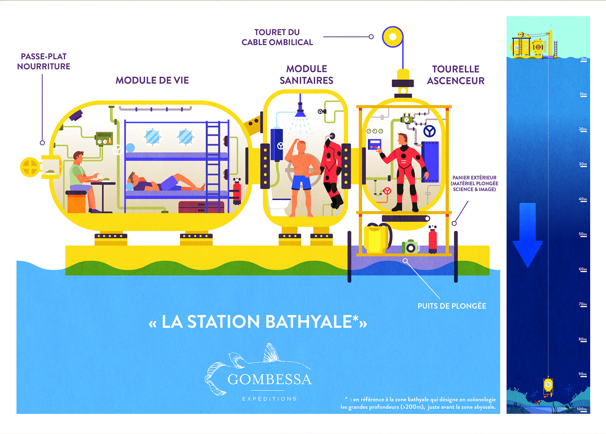 Bathyale Stationclaurent Ballesta Andromede_ Oceanologie Gombessa